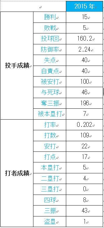 大谷翔平選手の年俸推移と年度別成績