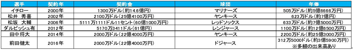他のメジャー日本人選手の契約金、年俸