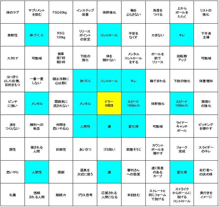 大谷翔平の目標シート(サンプル)の簡単な解説と作り方